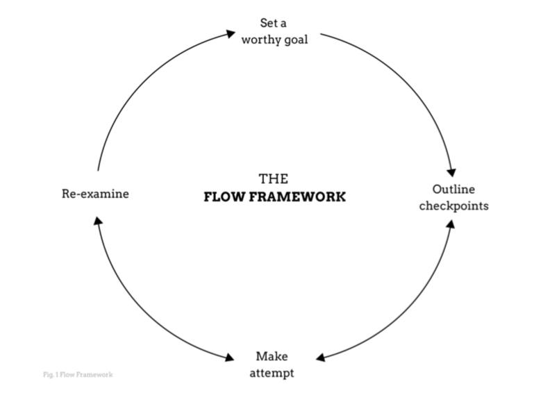 Flow States On-Demand framework